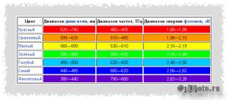 balans-belogo-cveta_2