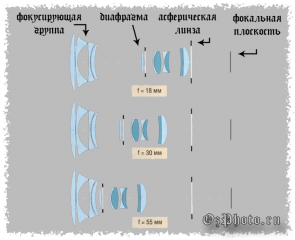 obektivy-ix-vidy-i-osobennosti-sistema