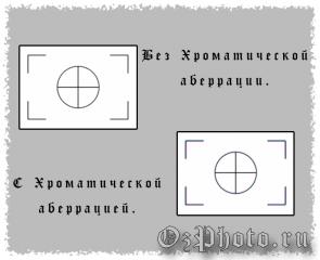 abbreviatura-foto-industrii-aberracia